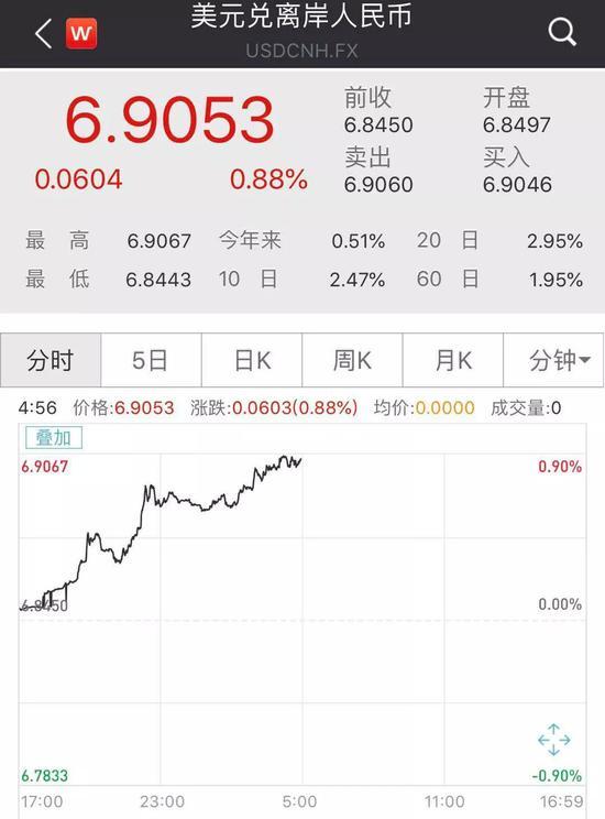 6.9破了!人民币汇率下跌600点