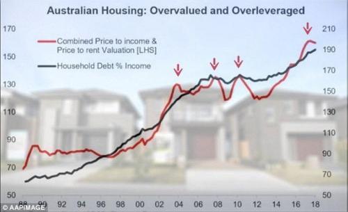 """为""""房地产崩溃""""和""""银行危机""""做好准备"""