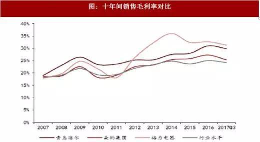 图:十年间销售毛利率对比