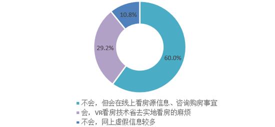 图:消费者对于互联网购买房屋的意愿