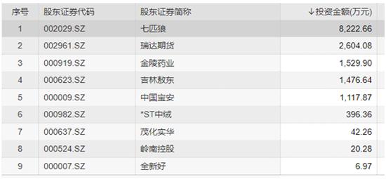 中国坦然上市公司类股东明细 数据来源:WIND