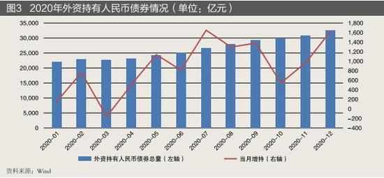 债券通为中国债券市场提供了巨大增量空间