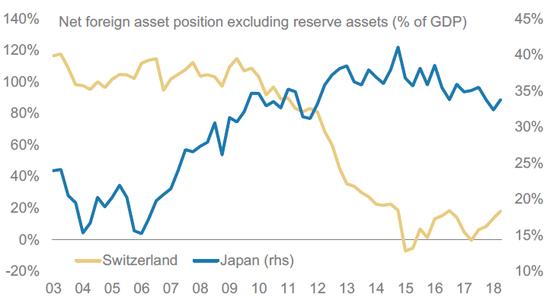 (日本央走有更多的外国资本可供撤回,来源:摩根士丹利)