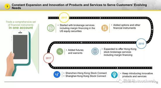 老虎证券提供的创新产品和服务