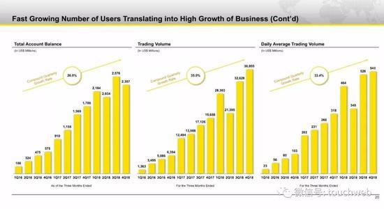 老虎证券的增长数据