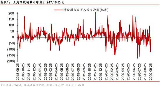华泰策略:国庆节后望获超额收益补偿 关注节前弱势市场抗跌品种