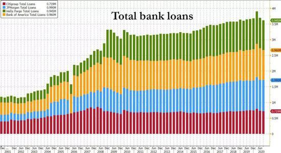 华尔街大行贷存比重演后雷曼危机时期 接下来会?