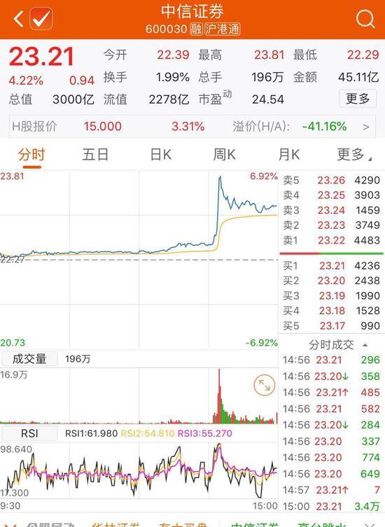 震动A股的万亿级整合是谣言?中信证券发公告紧急澄清