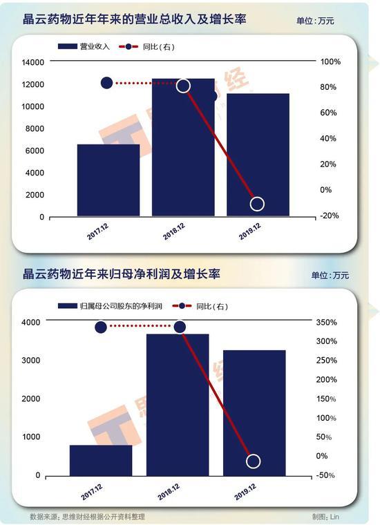 海外收入占主营达七成拟IPO 晶云药物费用率为何高出行业均值1倍