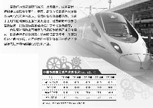 揭秘中国高铁资本运作术:站点开通城市房价涨幅惊人