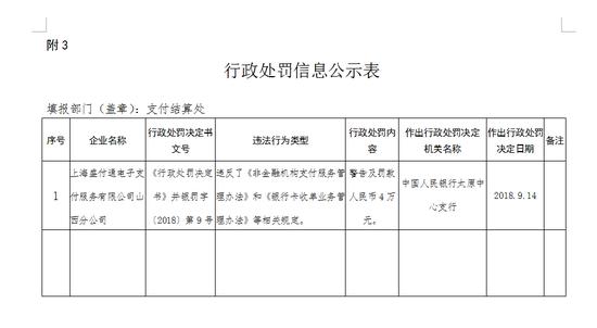 央行对两家公司作出行政处罚的时间均为9月14日。