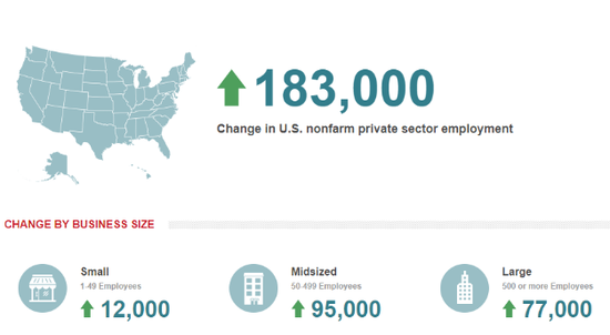 """美国2月""""小非农""""就业新增18.3万 略不及预期"""