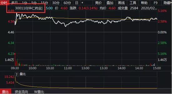 长江基建涨逾1%主动买盘61%
