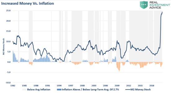 债务货币化可能是美联储唯一的出路