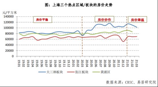 """上海学区房概念遭""""狙击"""" 知名老破小房价骤降近三成"""