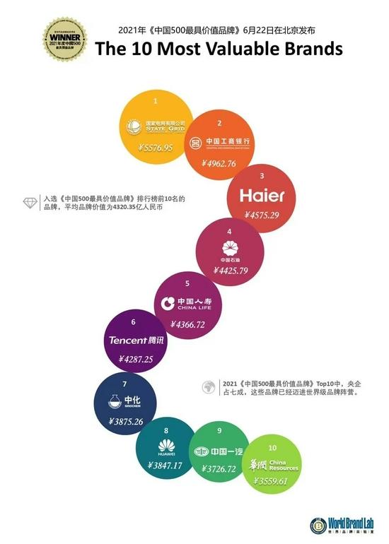 2021年中国最值钱的100个品牌 国家电网、工商银行、海尔位列前三(附榜单)