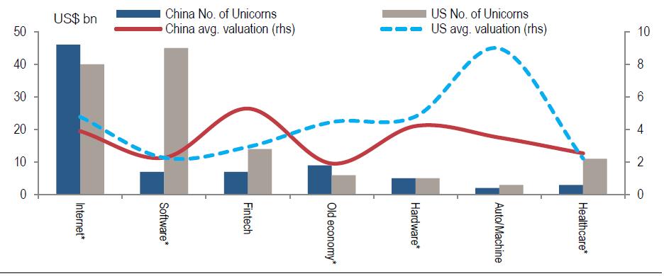 (中美独角兽公司行业区分和估值比较,来源:瑞信)