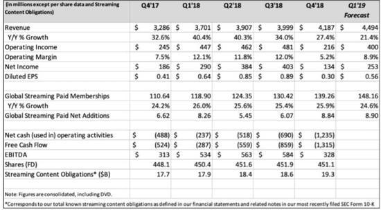 盘后发布财报后,奈飞股价盘后急跌,跌幅一度达到约4%。
