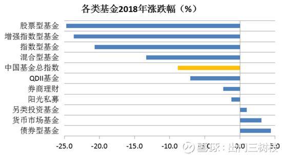 指数型基金收益率_2018年各类基金业绩表现大部分不尽人意|指数型基金_新浪财经 ...