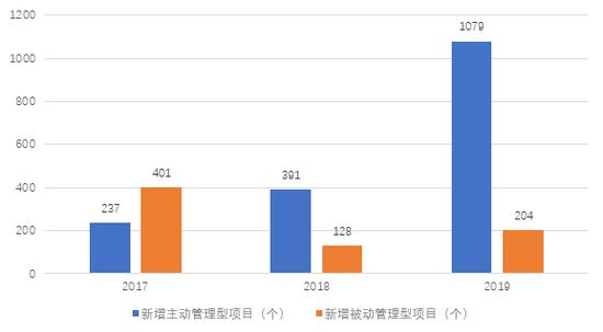 数据来源:中航信托官网、中航资本年报