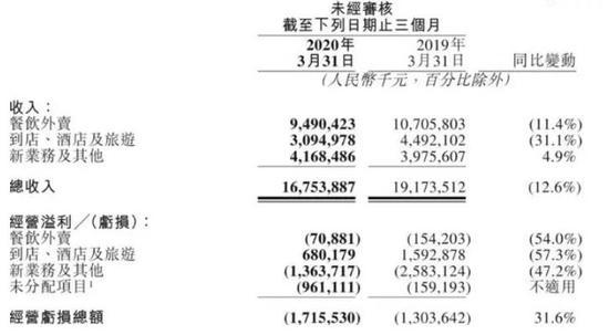 苦等5年多 中国又有了一家1000亿美元互联网巨头
