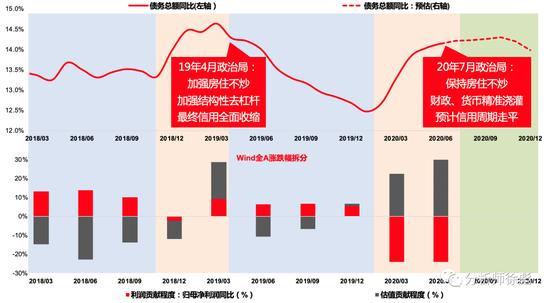 天风徐彪:国内大循环是不可错失的政策主线 仍是少部分公司牛市