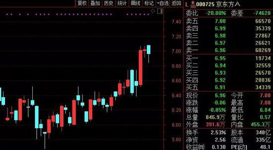 电子行业获得了将近50亿净购买的智能货币,是一周前预增股价的一千倍以上。