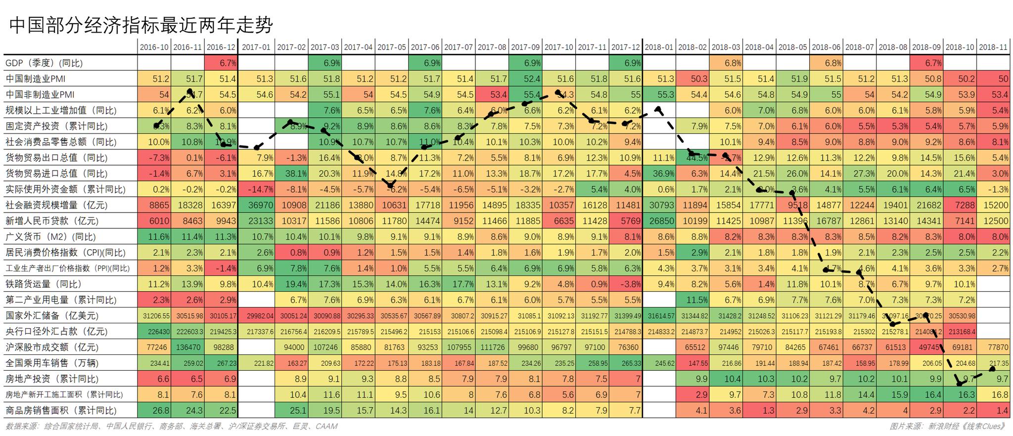 中国片面经济指标近来两年数据,叠添基于各月末点位的中证全指(000985)走势(图片来源:新浪财经《线索Clues》)