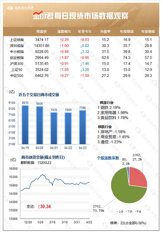 抱团股觉醒提拉指数 股指期权总成交量超10万手!