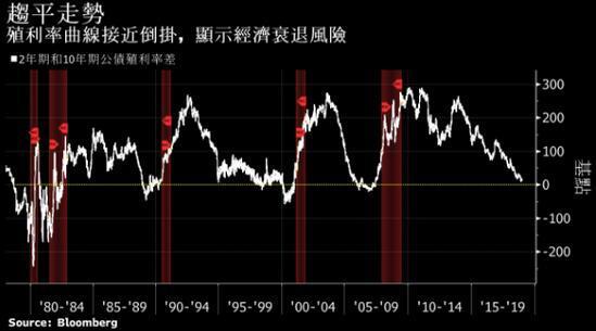 多项金融市场指标发出预警:美国经济恐步入衰退|金道外汇正规吗