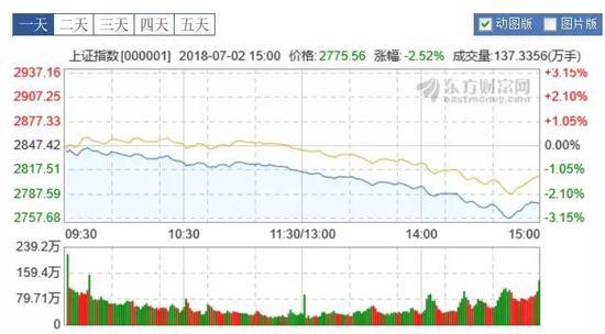 """沪指7月""""开门黑""""再创新低 招商证券:这个锅我不背"""