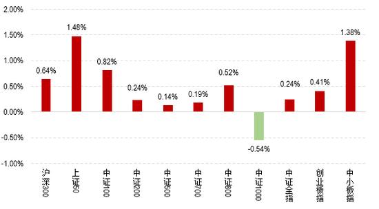民生证券:三重因素叠加 黄金价格有望维持稳步上行