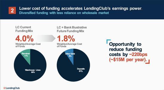 "LendingClub""投降"":年底将彻底关闭P2P平台"