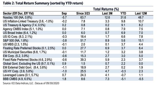 全球投资者们 准备好迎接更高的美国利率吗?