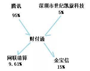 图2  财付通科技股权结构图资料来源:天眼查・零壹智库