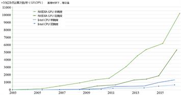 图3 CPU与GPU对比:计算能力(上)、内存带宽(下)