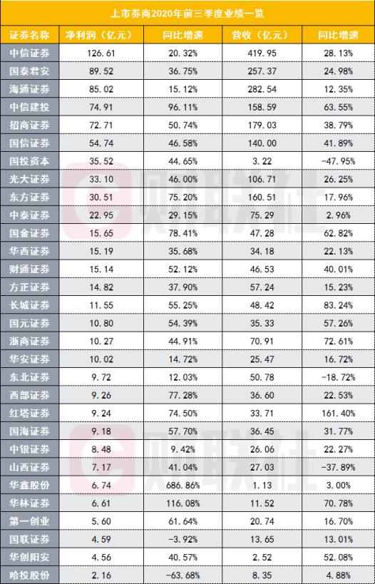 30家上市券商三季报亮相 中信证券唯一净利超百亿