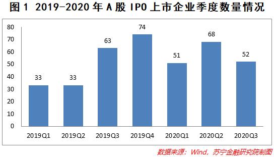 注册制下的A股IPO数量井喷 疯狂的IPO将改变什么?