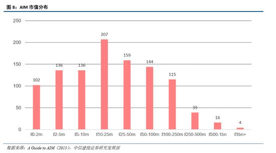 2.4 香港创业板市场