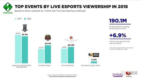 大型游玩赛事直播不雅旁观量 图片来源:Newzoo