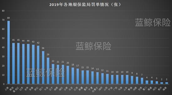 数说2019监管:保监系统下发约860封罚单 罚款逾1.2亿