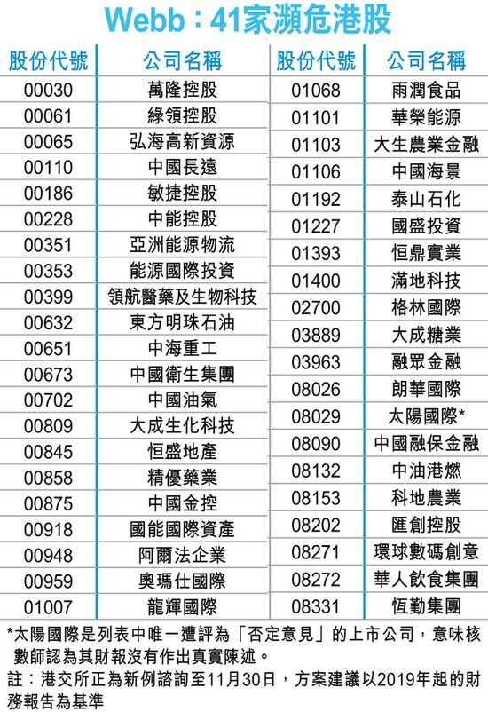 受累财报停牌新规 Webb列中海重工等41只濒危港股