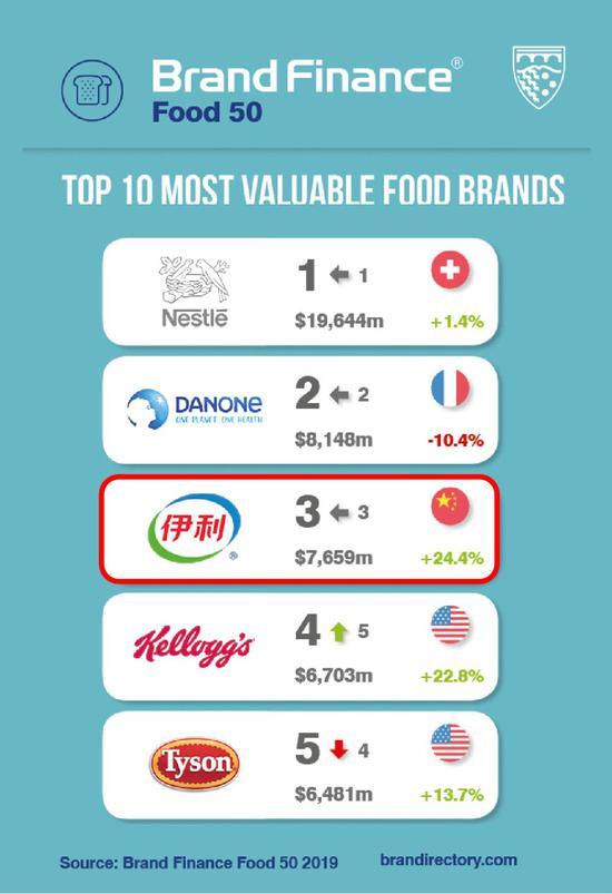 2019年全球最有价值食品品牌50强:雀巢夺冠伊利第三