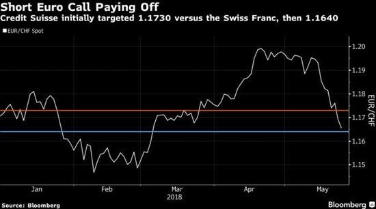 别犹豫!当前交易欧元的最佳选择是做空欧/瑞和欧/日意大利