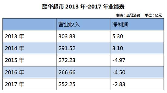 联华超市巨亏12亿后艰难扭亏:3年关店1500家