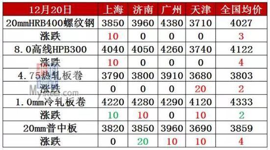 突发!唐山钢厂烧结全停到月底 钢价又要涨?