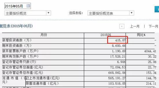 3月过户总金额高达111万亿