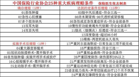 表 中国保险行业协会25种重大疾病理赔条件