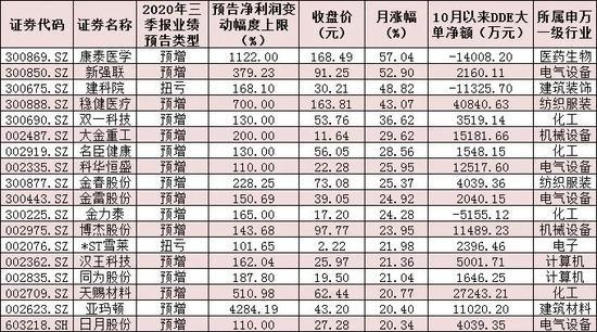 897份三季报预告逾五成预喜 195只翻番股超七成跑赢大盘