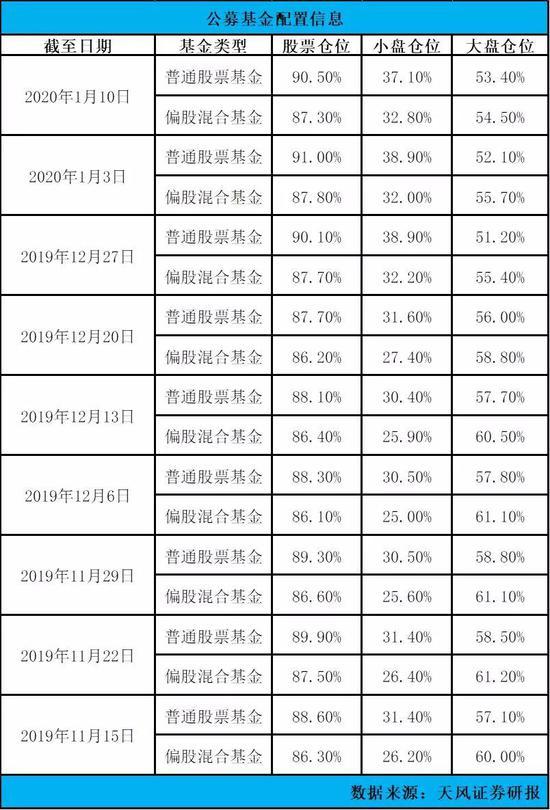 """""""88魔咒""""打破:股票基金倉位達九成 創業板創33月新高"""
